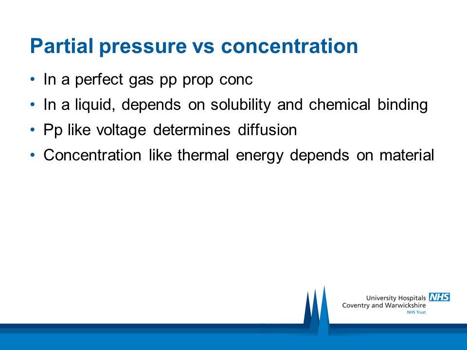 Partial pressure vs concentration