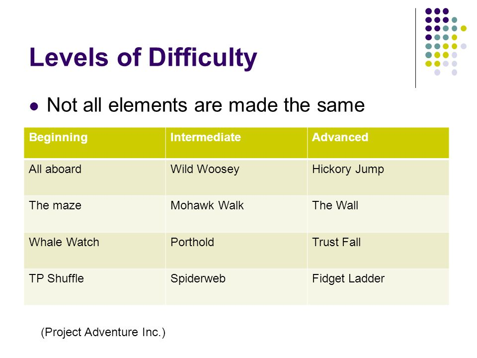 Levels of Difficulty Not all elements are made the same Beginning