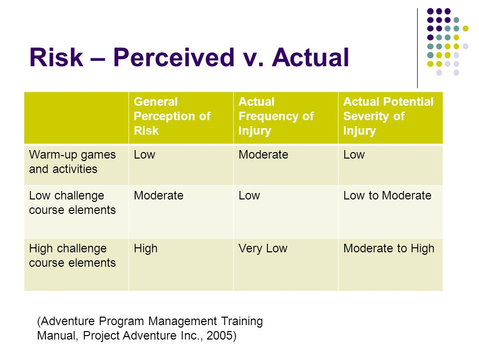 Risk – Perceived v. Actual