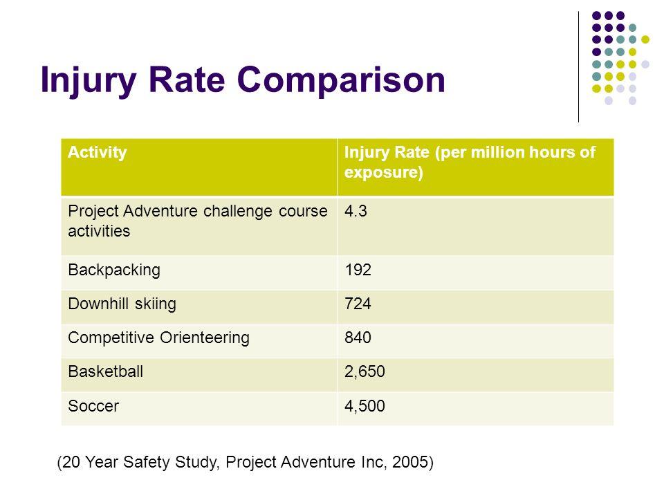 Injury Rate Comparison