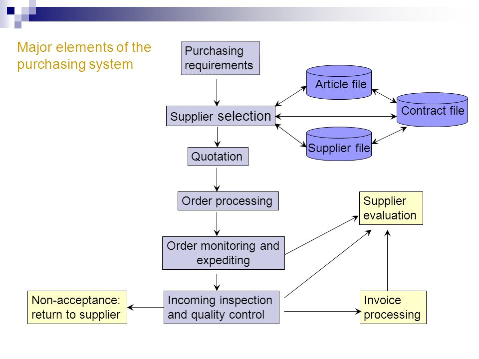 Major elements of the purchasing system