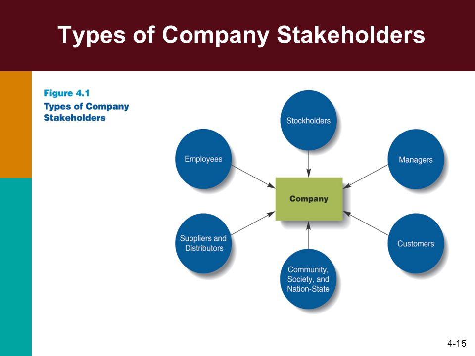 Types of Company Stakeholders