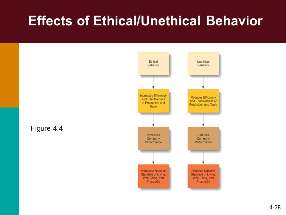 Effects of Ethical/Unethical Behavior