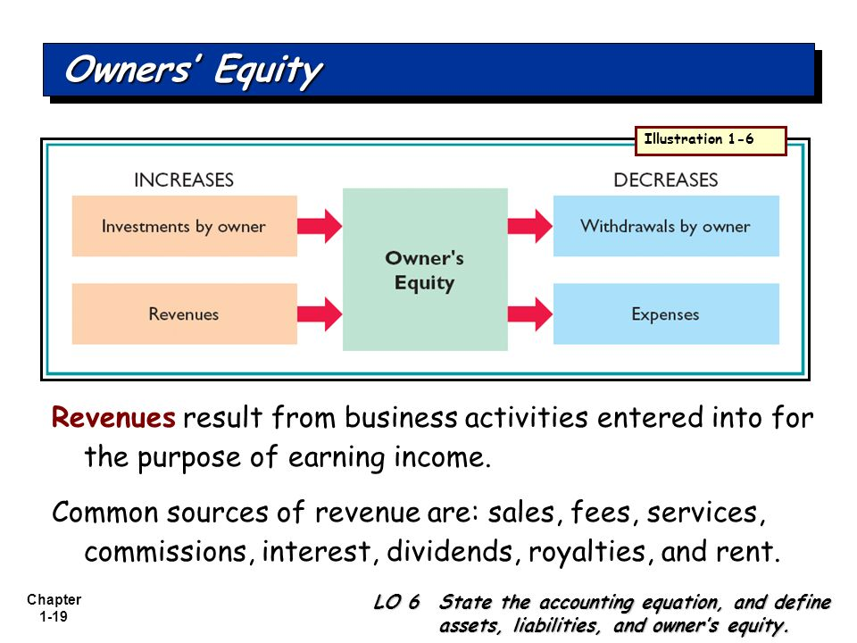 Owners' Equity Illustration 1-6. Revenues result from business activities entered into for the purpose of earning income.