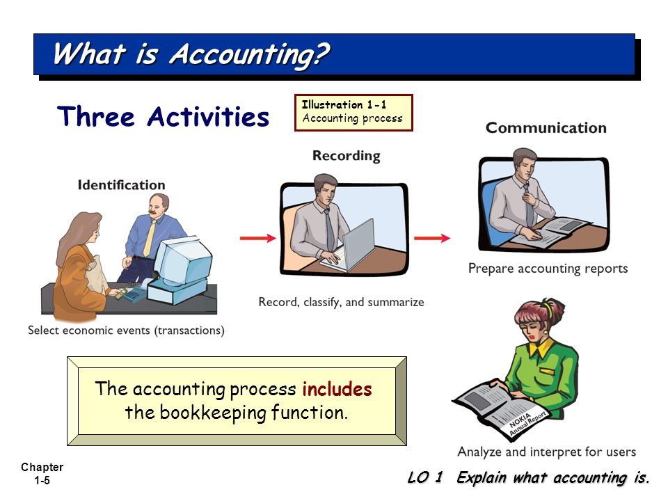 What is Accounting Three Activities The accounting process includes