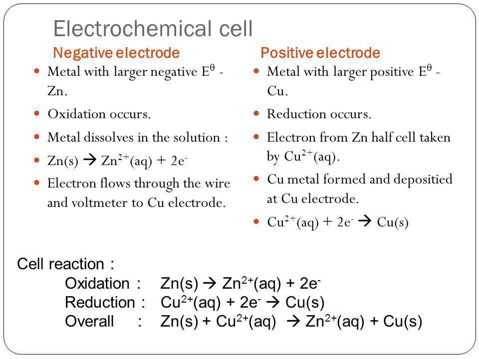 Electrochemical cell Negative electrode Positive electrode