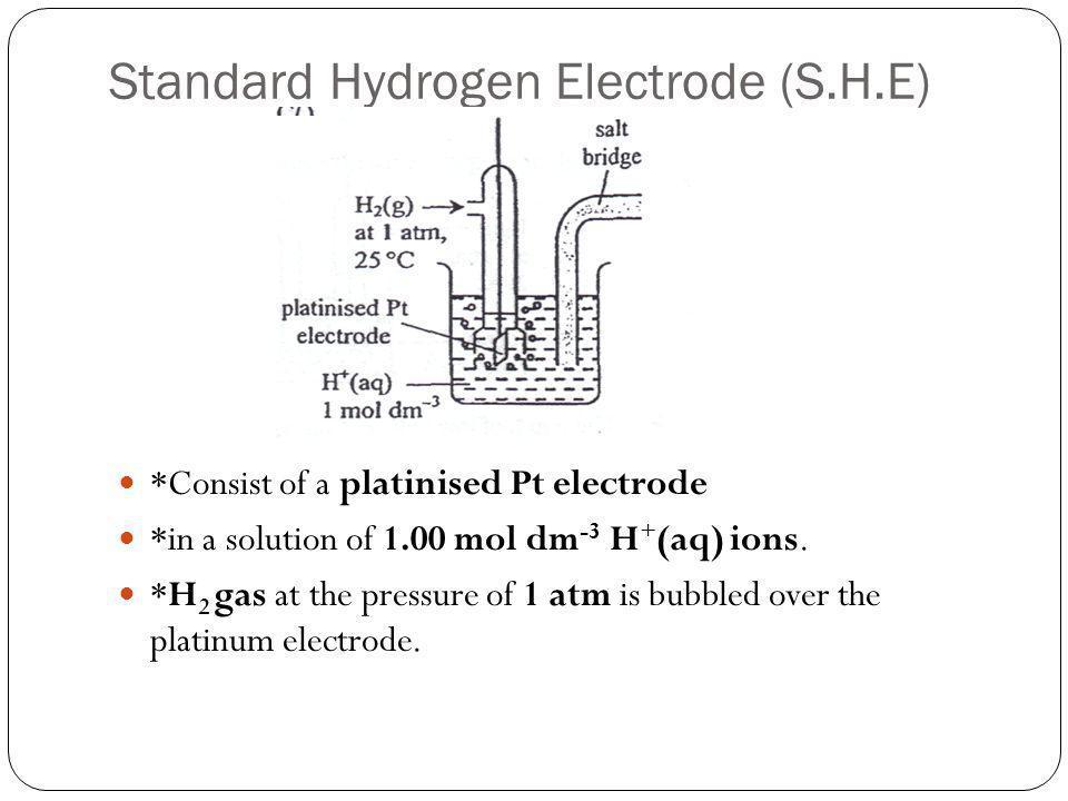 Standard Hydrogen Electrode (S.H.E)