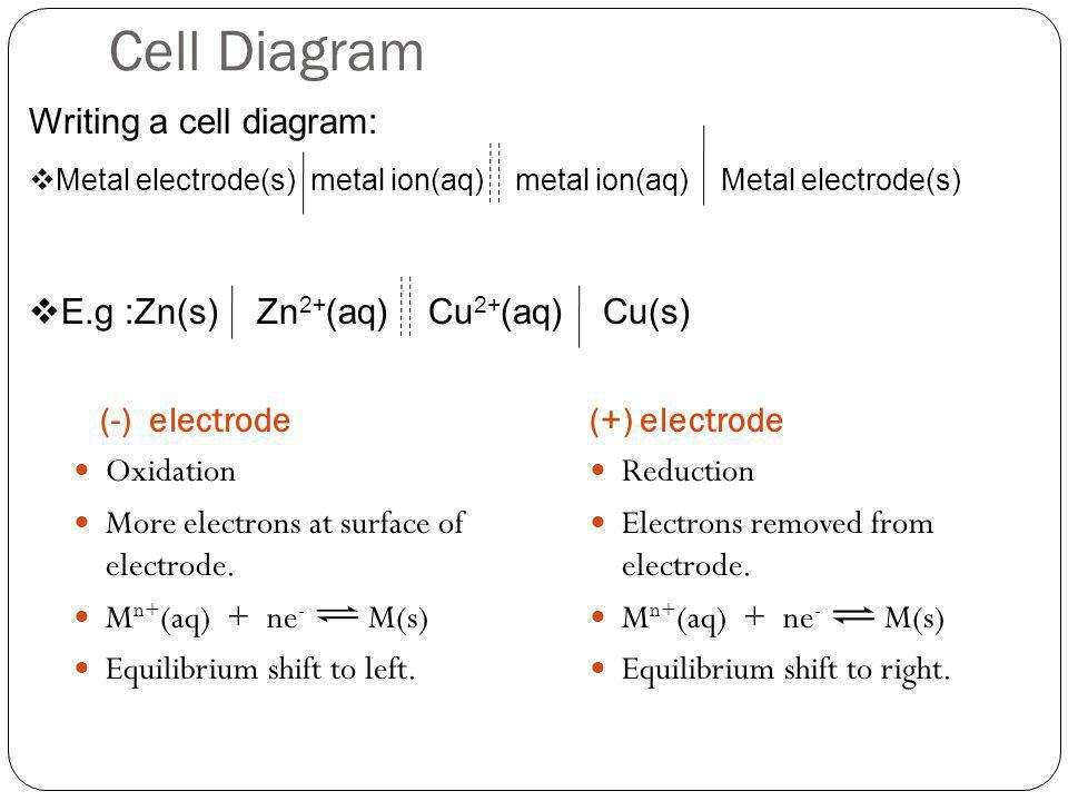 Cell Diagram Writing a cell diagram: