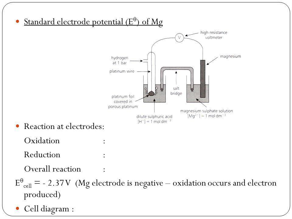 Standard electrode potential (E) of Mg