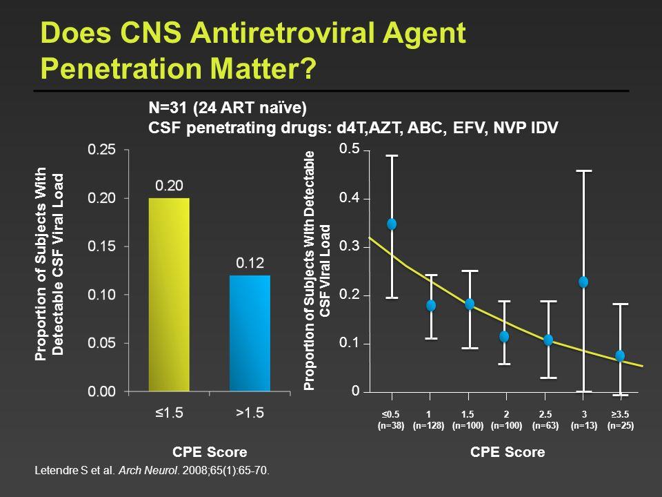 Does CNS Antiretroviral Agent Penetration Matter