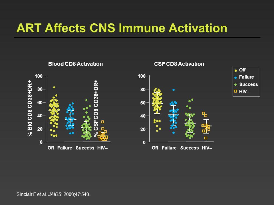 ART Affects CNS Immune Activation