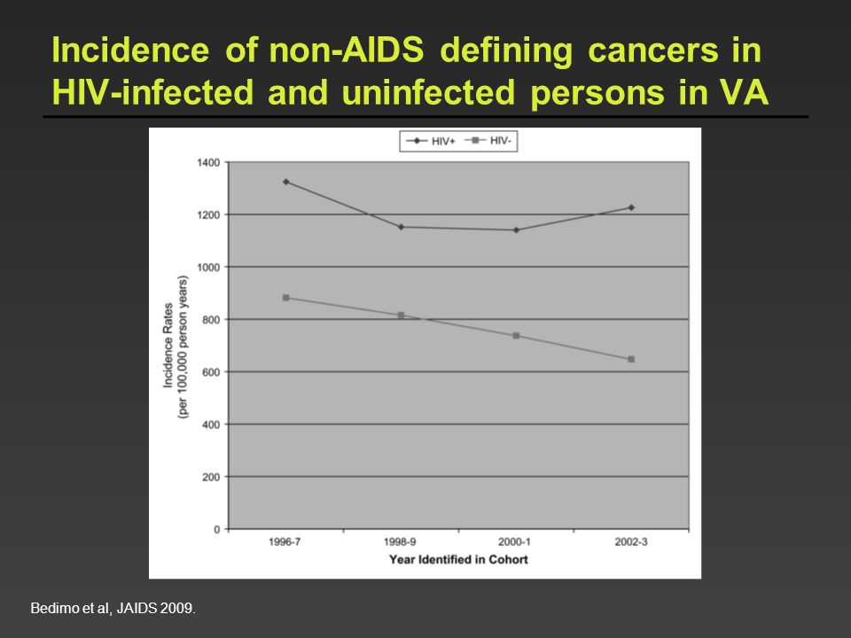 Incidence of non-AIDS defining cancers in HIV-infected and uninfected persons in VA