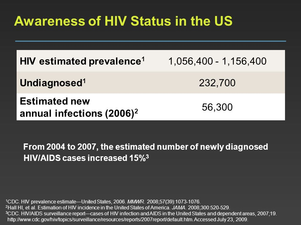 Awareness of HIV Status in the US
