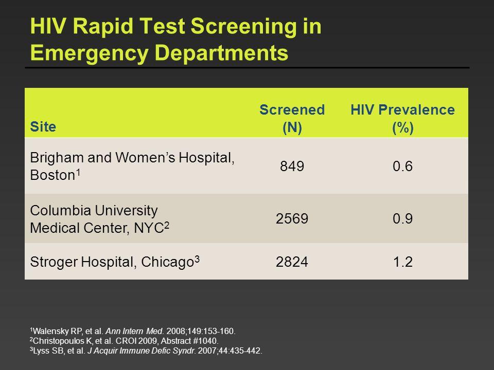 HIV Rapid Test Screening in Emergency Departments
