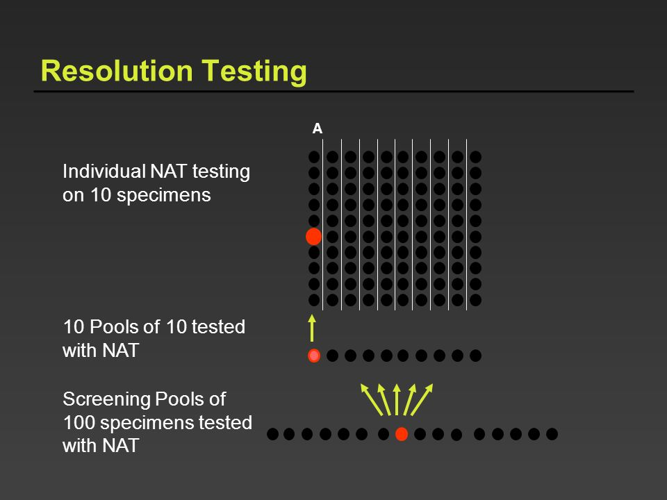 Resolution Testing Individual NAT testing on 10 specimens