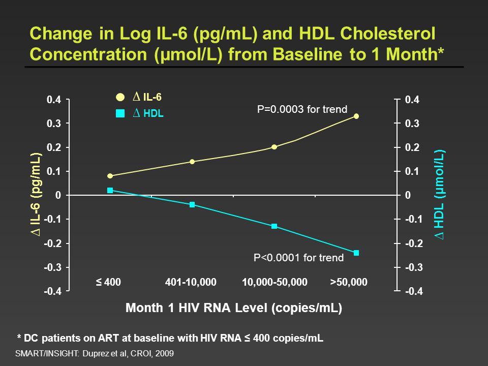 Month 1 HIV RNA Level (copies/mL)