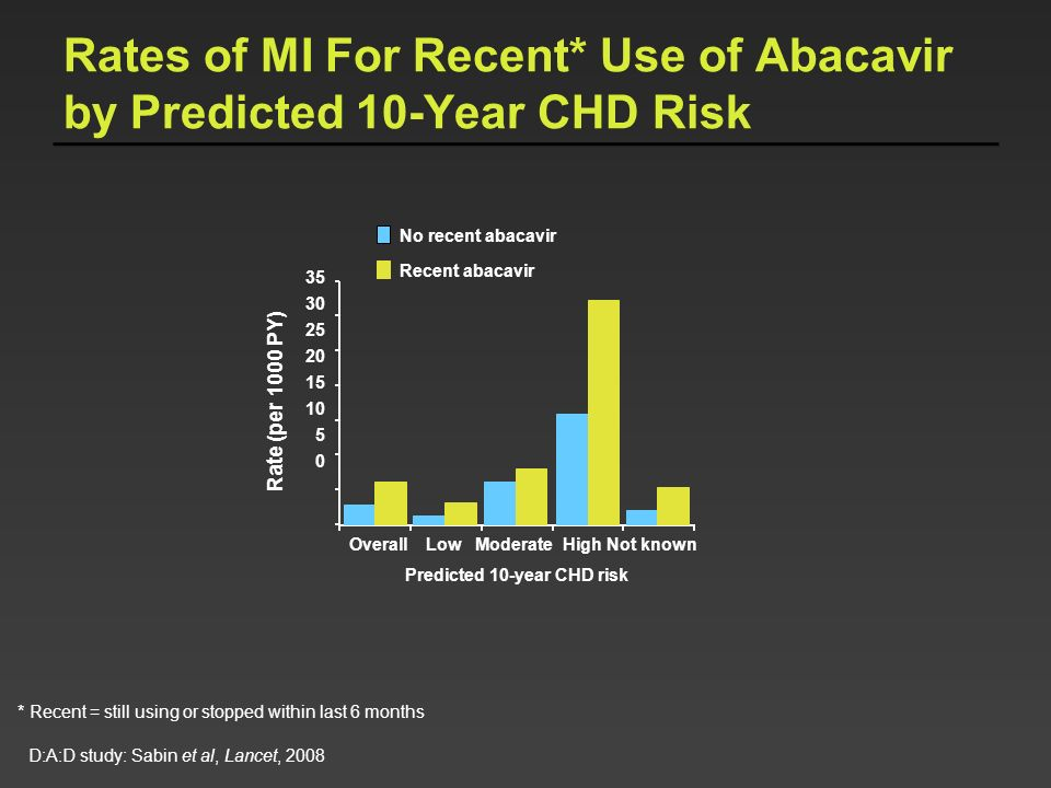 Rates of MI For Recent* Use of Abacavir by Predicted 10-Year CHD Risk