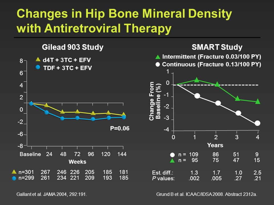 Changes in Hip Bone Mineral Density with Antiretroviral Therapy