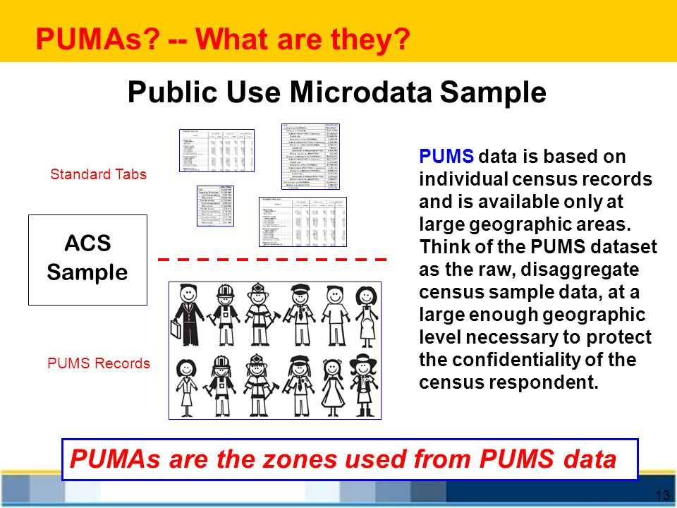 Public Use Microdata Sample