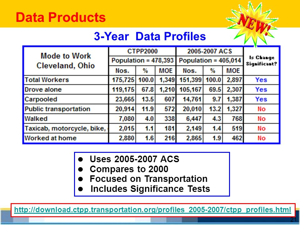Data Products 3-Year Data Profiles l Uses 2005-2007 ACS