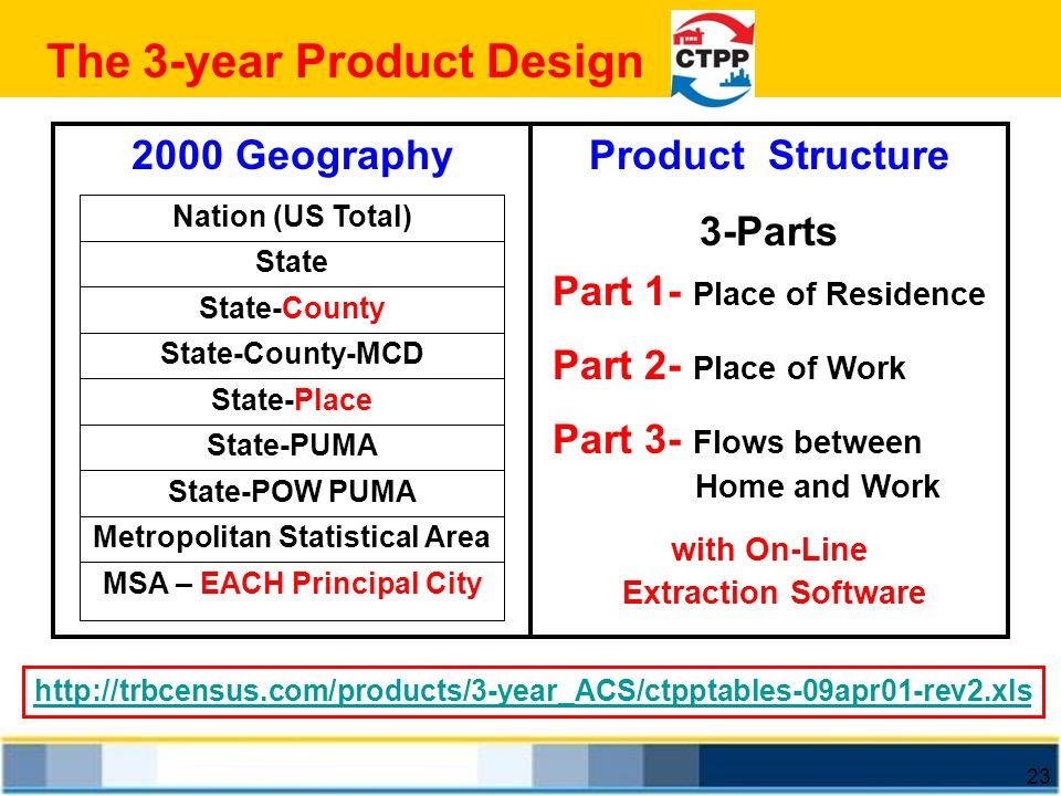 The 3-year Product Design