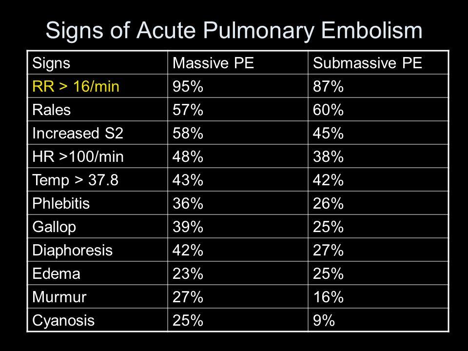 Signs of Acute Pulmonary Embolism