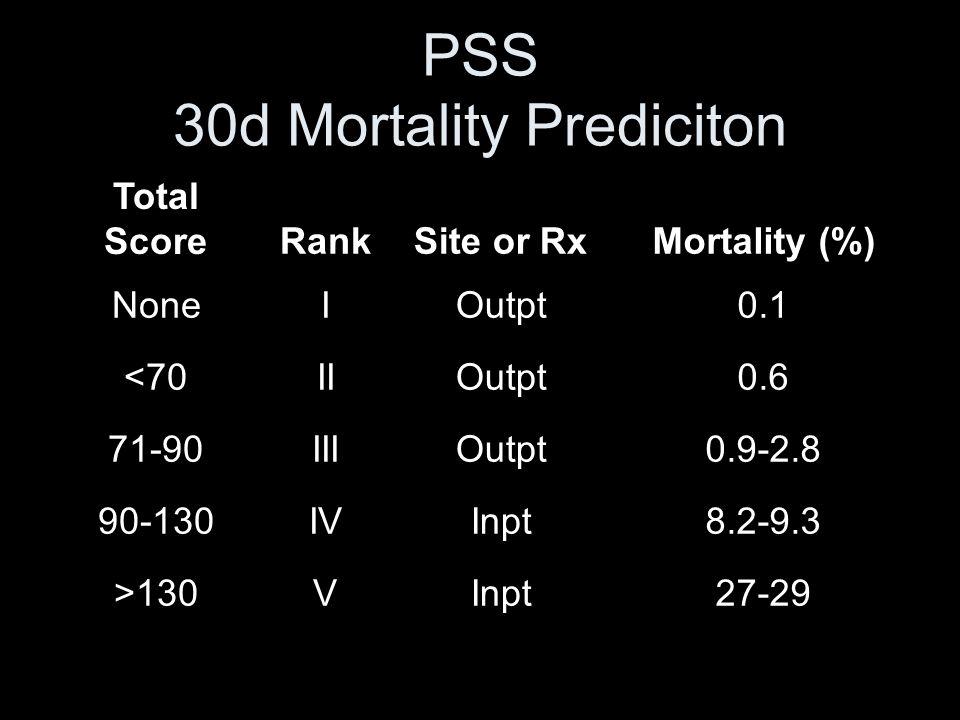 PSS 30d Mortality Prediciton