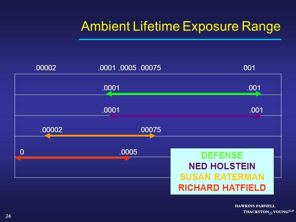 Ambient Lifetime Exposure Range