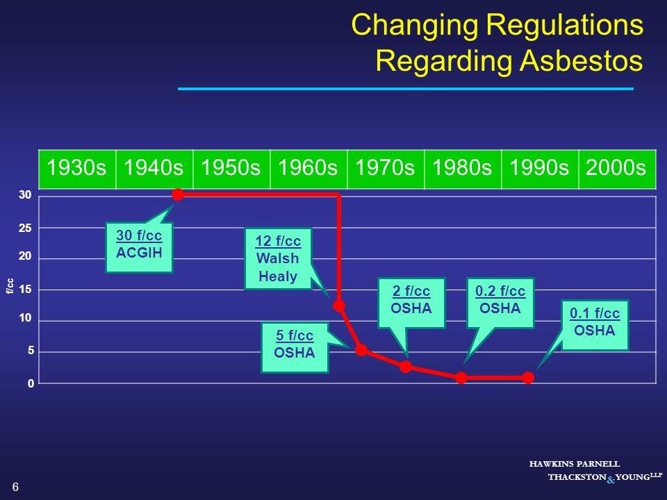 Changing Regulations Regarding Asbestos