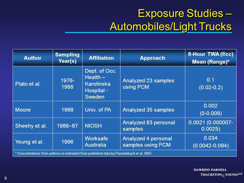 Exposure Studies – Automobiles/Light Trucks