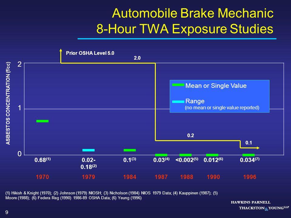 Automobile Brake Mechanic 8-Hour TWA Exposure Studies