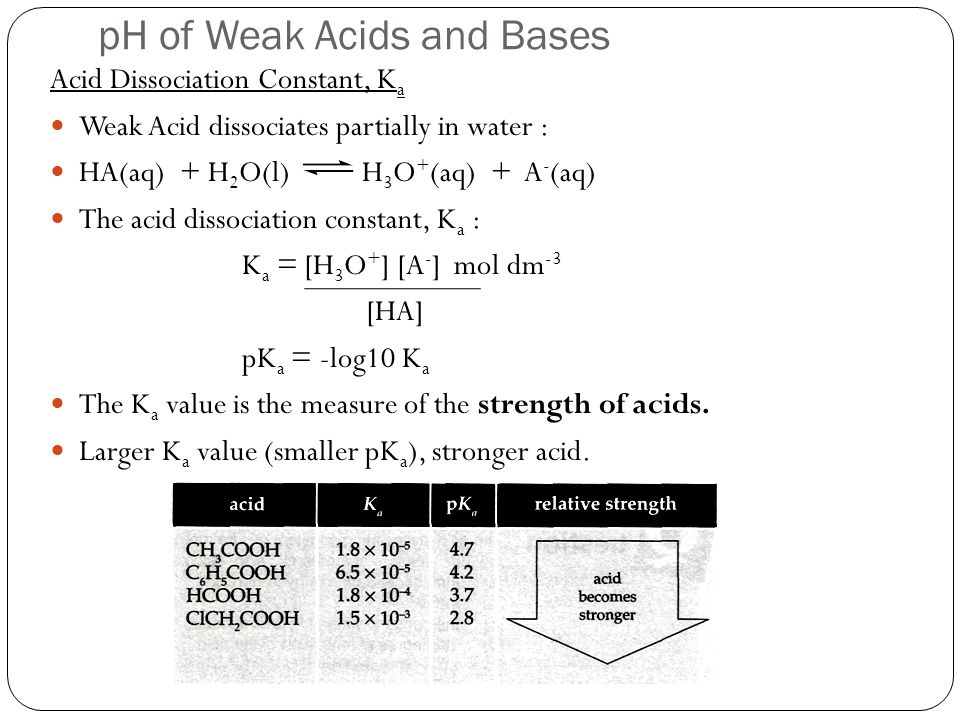 pH of Weak Acids and Bases