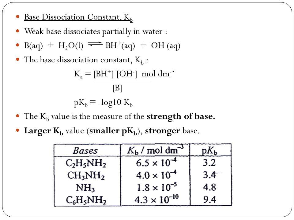 Base Dissociation Constant, Kb