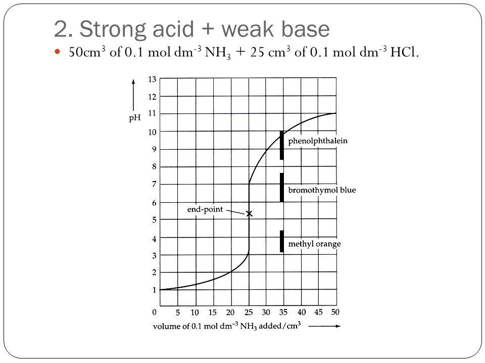 2. Strong acid + weak base 50cm3 of 0.1 mol dm-3 NH3 + 25 cm3 of 0.1 mol dm-3 HCl.