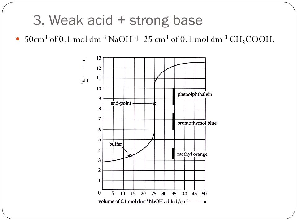 3. Weak acid + strong base 50cm3 of 0.1 mol dm-3 NaOH + 25 cm3 of 0.1 mol dm-3 CH3COOH.