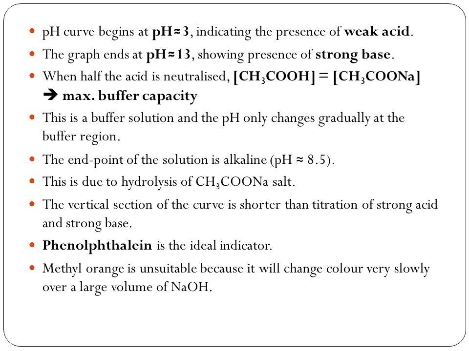 pH curve begins at pH≈3, indicating the presence of weak acid.