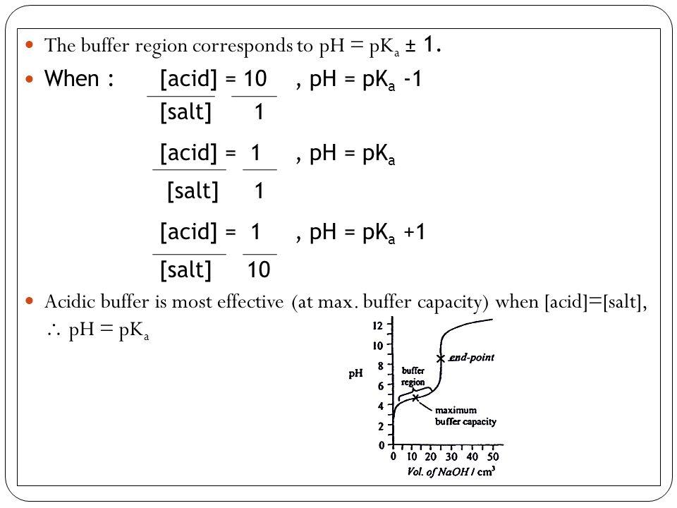 The buffer region corresponds to pH = pKa ± 1.