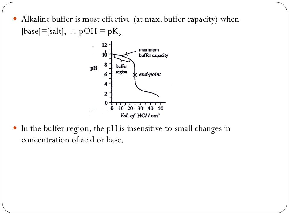 Alkaline buffer is most effective (at max