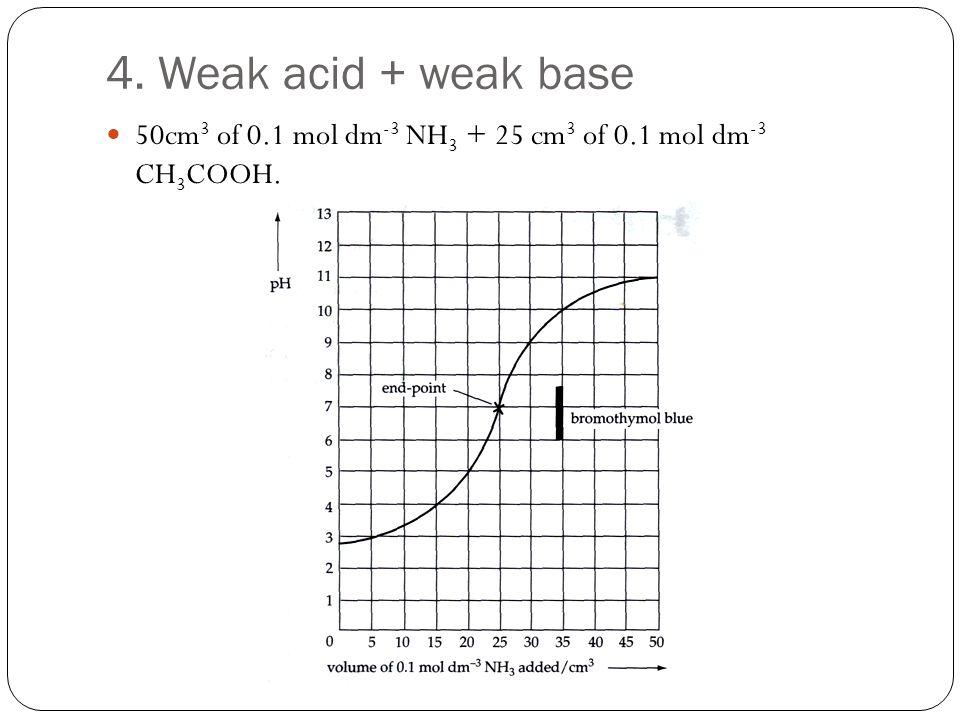 4. Weak acid + weak base 50cm3 of 0.1 mol dm-3 NH3 + 25 cm3 of 0.1 mol dm-3 CH3COOH.