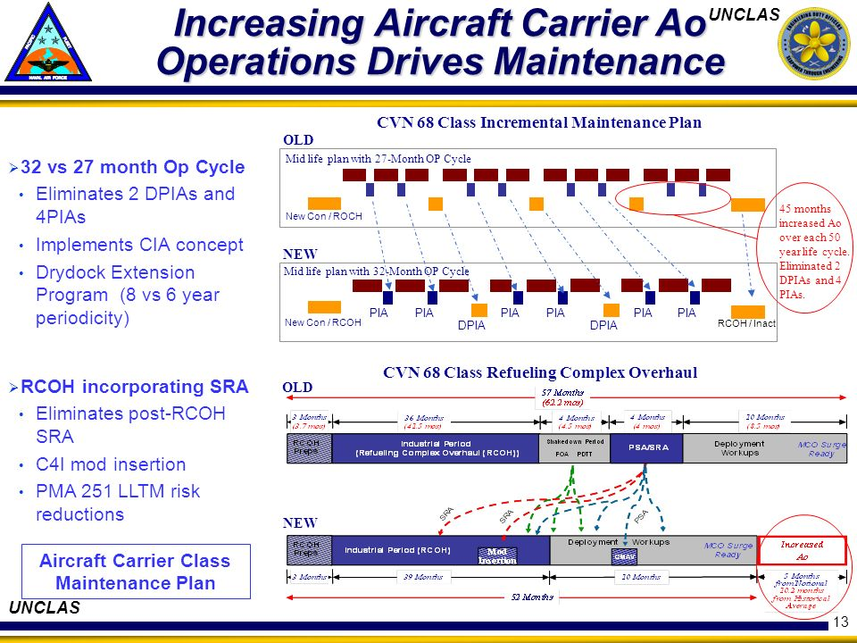 Increasing Aircraft Carrier Ao Operations Drives Maintenance