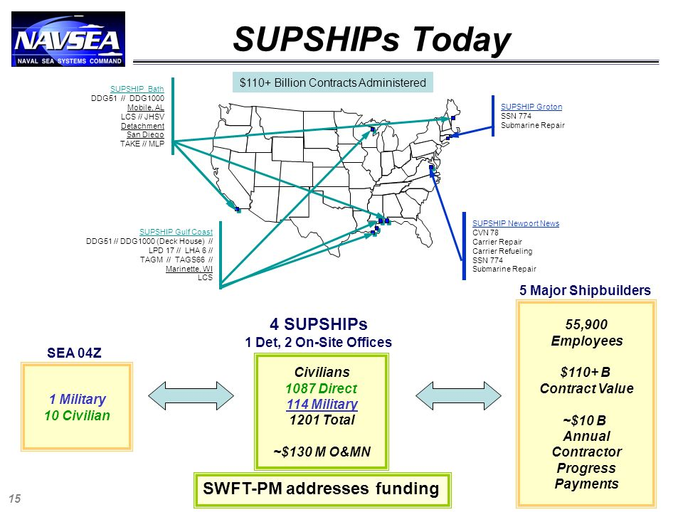 SUPSHIPs Today 4 SUPSHIPs SWFT-PM addresses funding