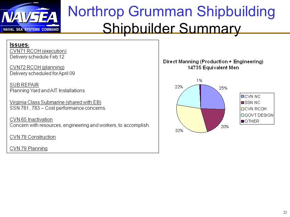 Northrop Grumman Shipbuilding Shipbuilder Summary