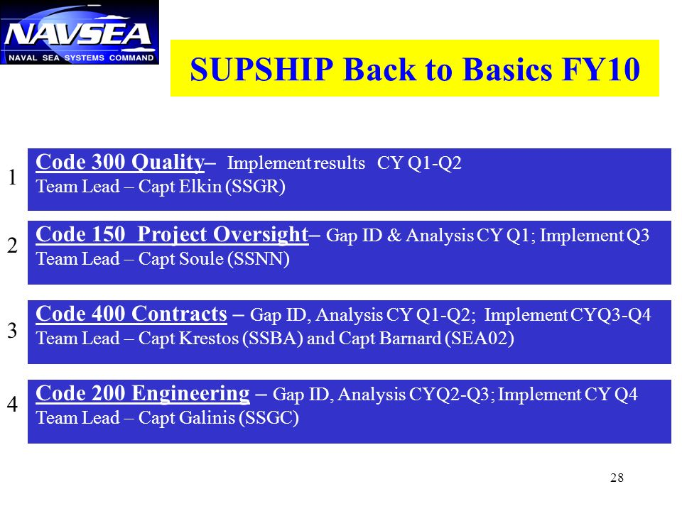 SUPSHIP Back to Basics FY10