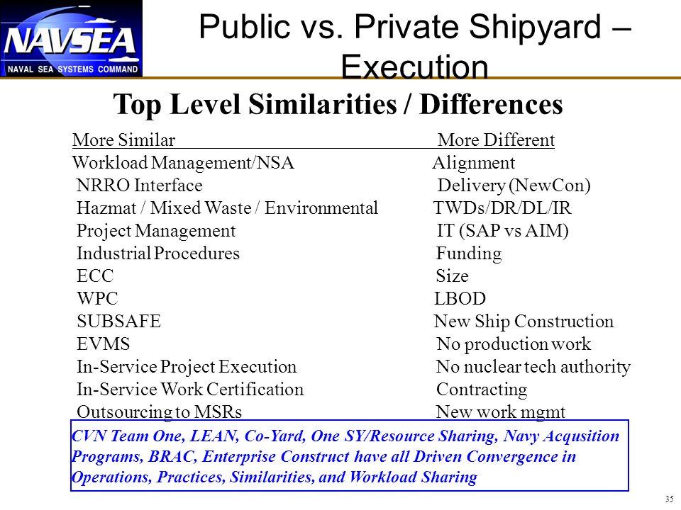 Public vs. Private Shipyard – Execution