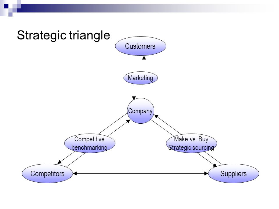 Strategic triangle Customers Competitors Suppliers Marketing Company