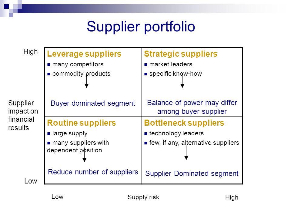 Supplier portfolio Leverage suppliers Strategic suppliers
