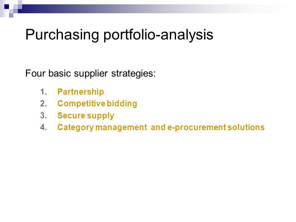 Purchasing portfolio-analysis