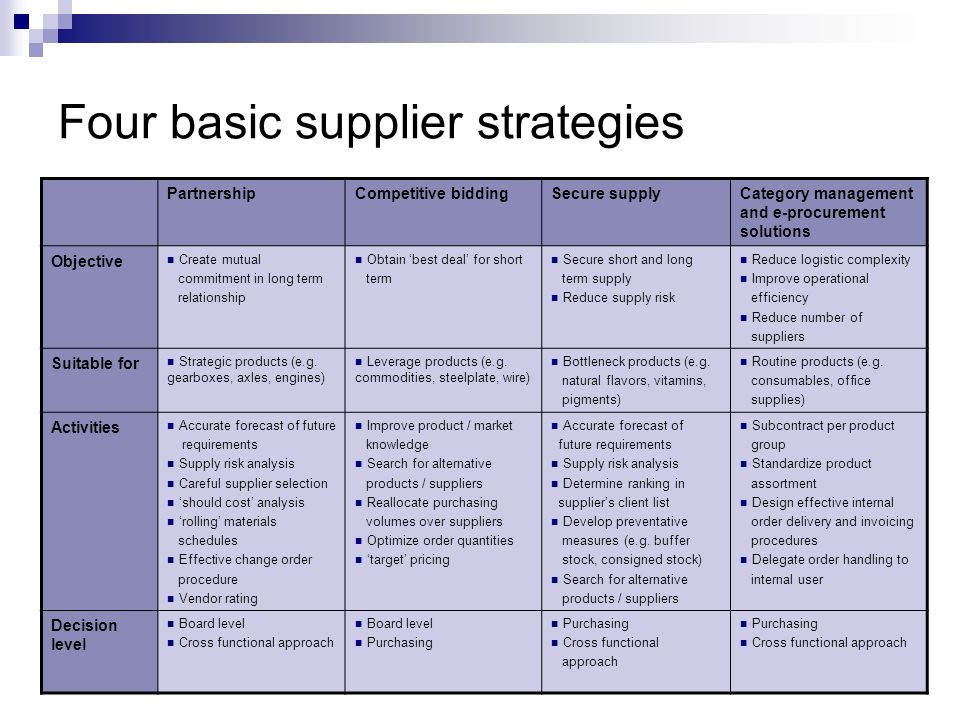 Four basic supplier strategies