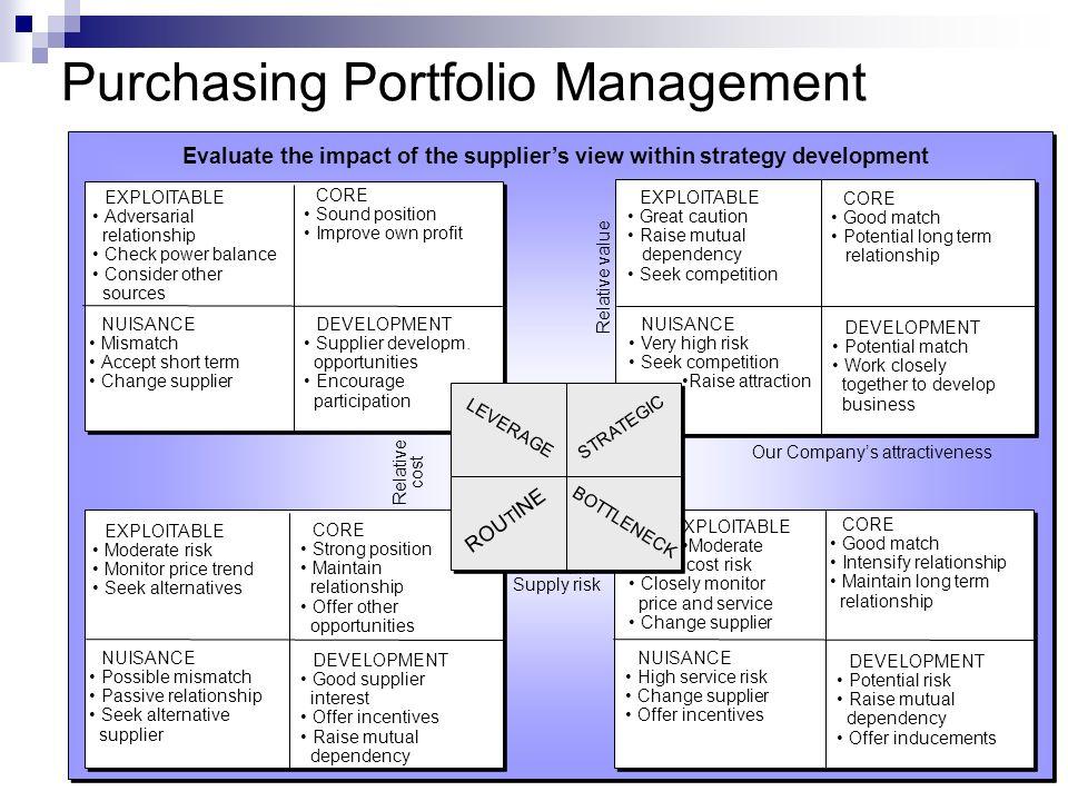 Purchasing Portfolio Management