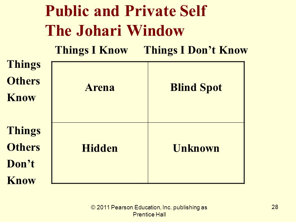 Public and Private Self The Johari Window